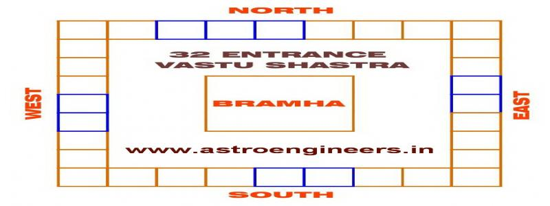 Vastu Shastra For Main Door Entrance